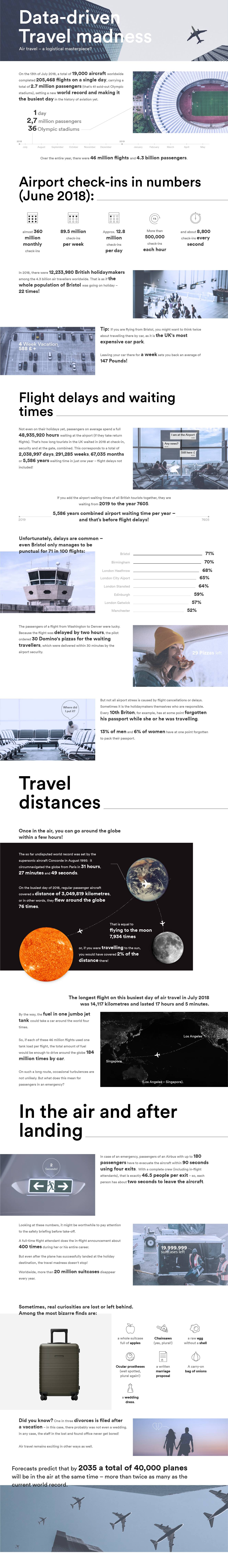 Infographic uses current travel data to visualise what is going on at airports and in tourism in the space of one year.